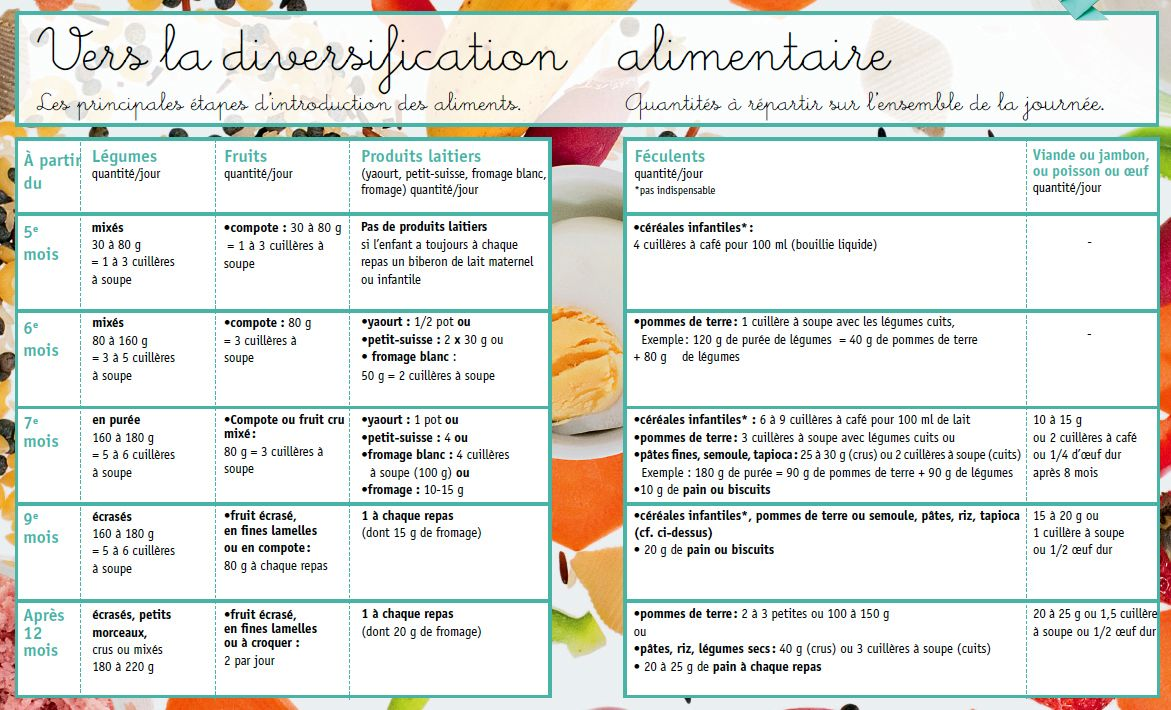 diversification alimentaire b 233 b 233 laitb 233 b 233